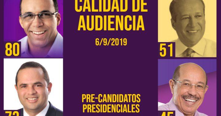 Nivel de Calidad de Audiencia de los pre-candidatos presidenciales en el PLD