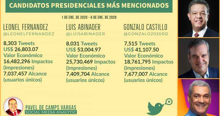 Leonel es candidato más mencionado en Twitter, seguido por Luis y Gonzalo